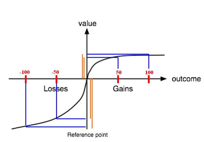 前景理論.jpg